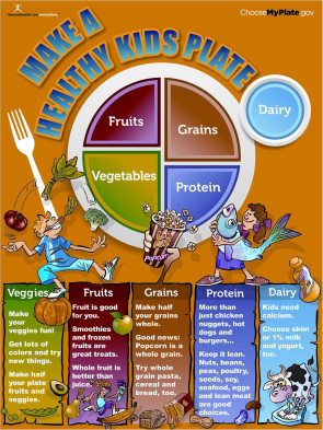 MyPlate Kids Poster