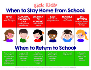 "When Sick Kids Should Stay Home Poster, 17"" x 22"""