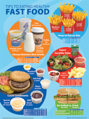 "Tips to Eating Healthy Fast Food, Laminated Poster 18"" x 24"""